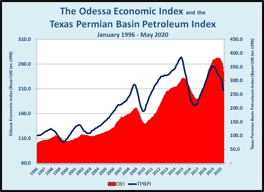 The Odessa Economic Index and the Texas Permian Basin Petroleum Index January 199 to May 2020
