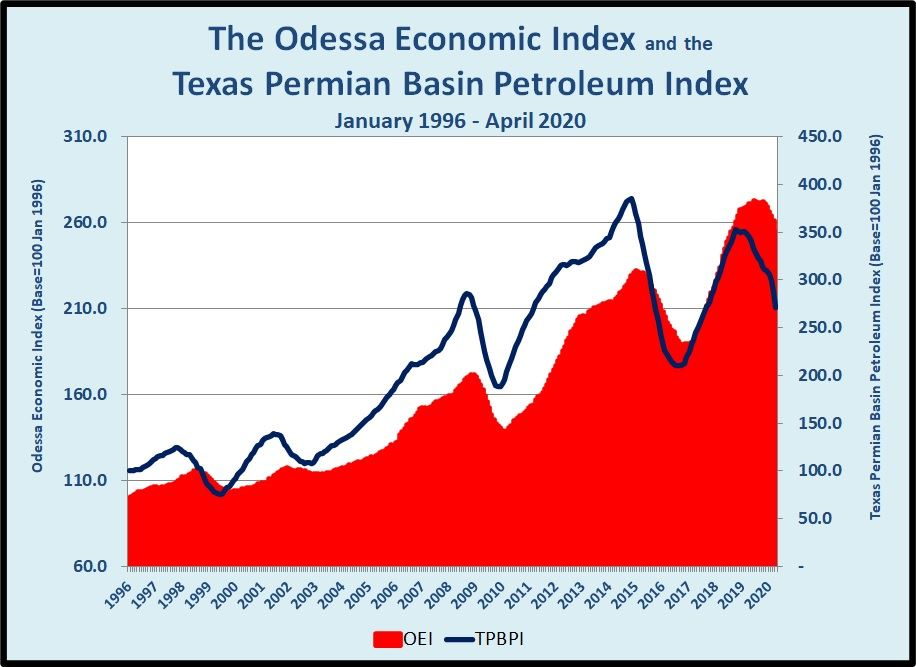 The Odessa Economic Index and the Texas Permian Basin Petroleum Index January 1996 to April 2020